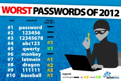 Where did they get my list of passwords from?